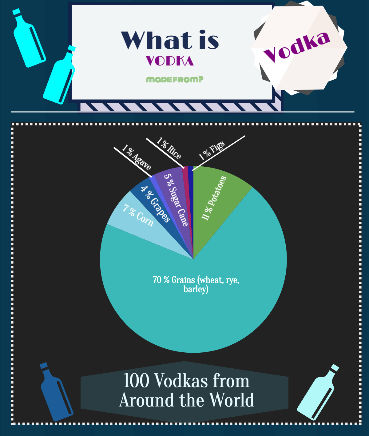 What is vodka made out of? What is vodka made from?